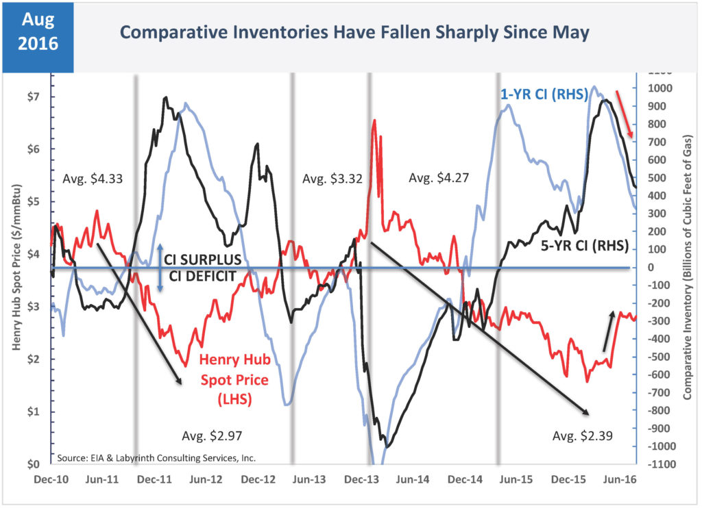 Comparative Inventories Have Fallen Sharply Since May