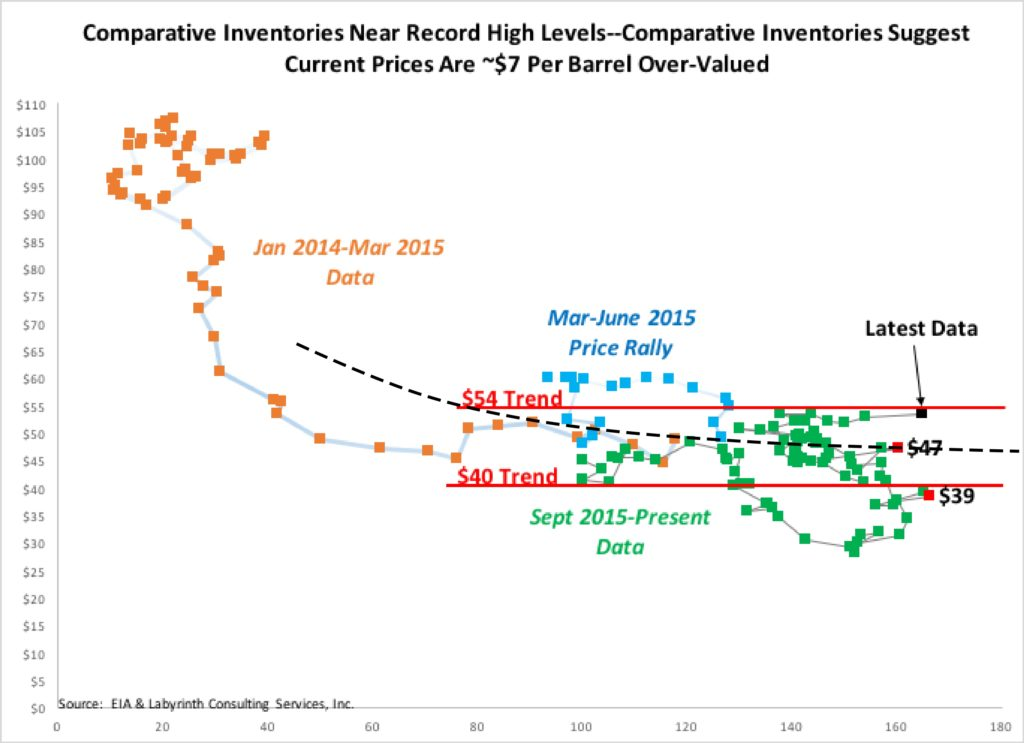 Figure 10. Comparative Inventories Near Record High Levels--Comparative Inventories Suggest Current Prices Are ~$7 Per Barrel Over-Valued. Source: EIA and Labyrinth Consulting Services, Inc.