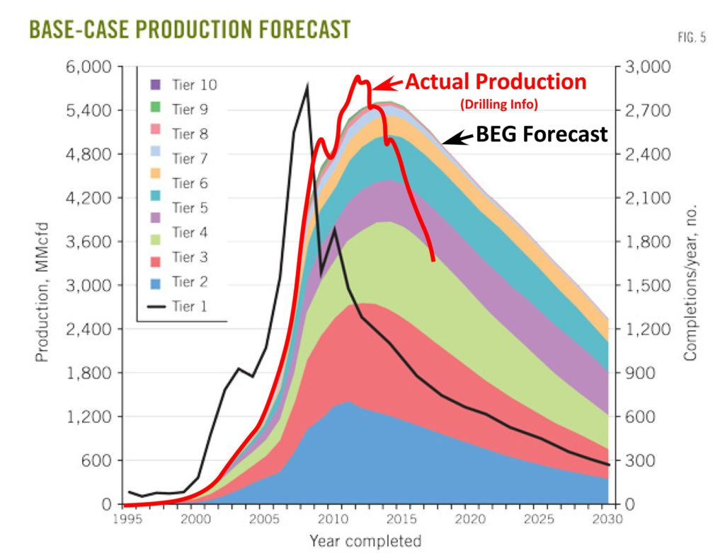 Russian Oil and Gas Industry: News #2 - Page 6 Comparison-of-BEG-Barnett-2013-Forecast-Actual-Production-4-July-2017-1024x782