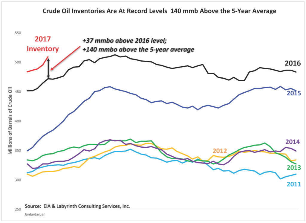 Figure 9. Crude Oil Inventories Are At Record Levels 140 mmb Above the 5-Year Average. Source: EIA and Labyrinth Consulting Services, Inc.
