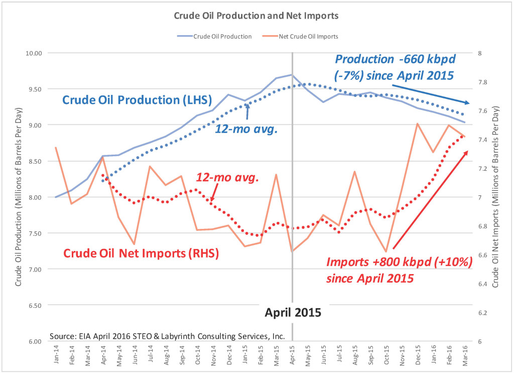 Crude Oil Production and Net Imports