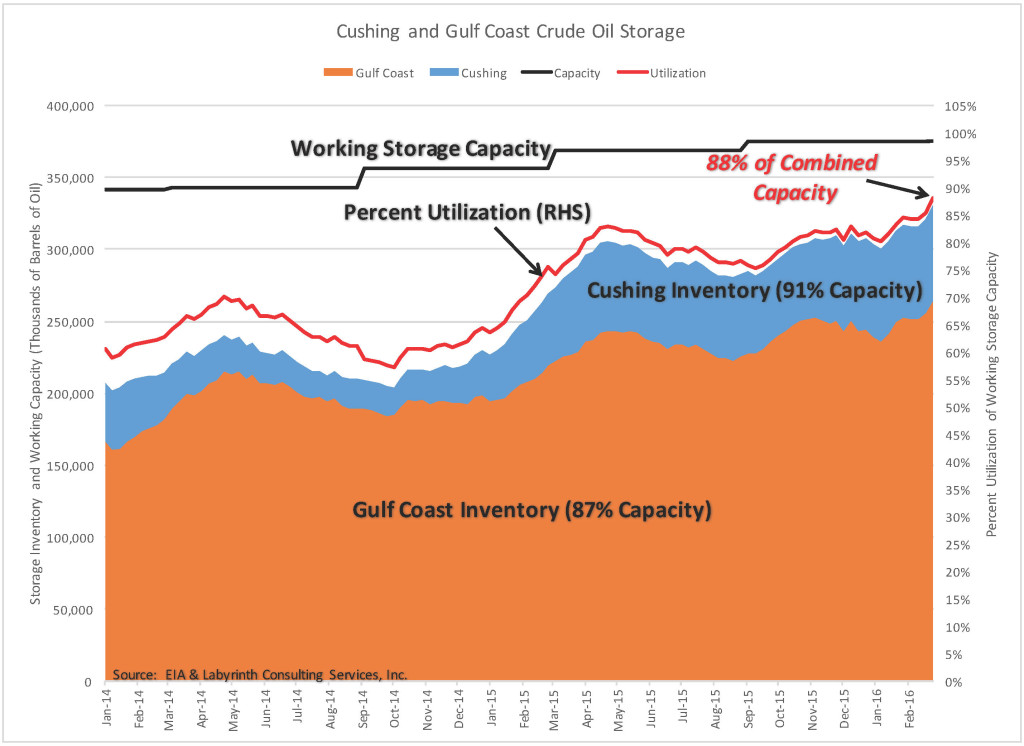 Cushing & Gulf Coast Inventory & Utilization 6 Feb 2016