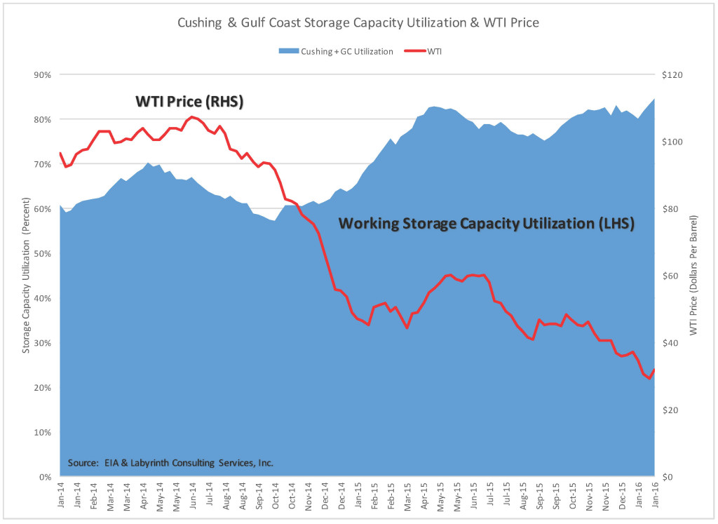 Cushing & Gulf Coast Inventory & WTI Price 6 Feb 2016