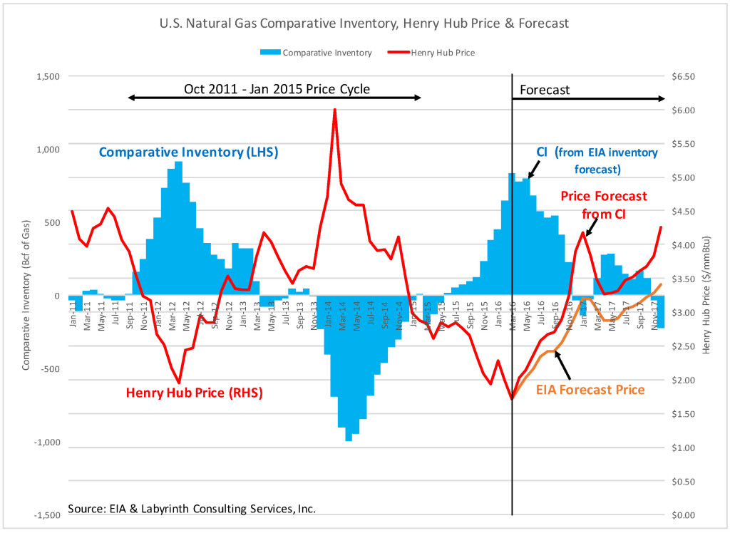 EIA & Berman Gas CI and Price Forecast