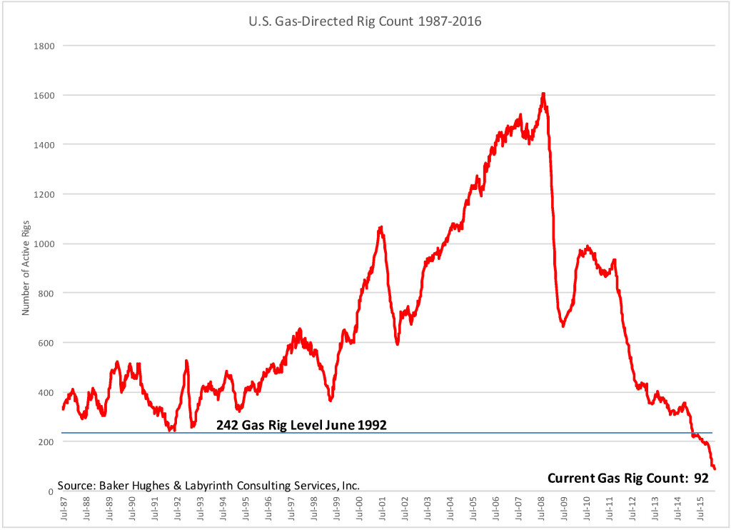 Gas Directed Rig Count