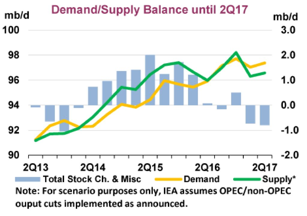Figure 1. IEA Demand/Supply Balance until 2Q17. Source: IEA February 2017 Oil Market Report.