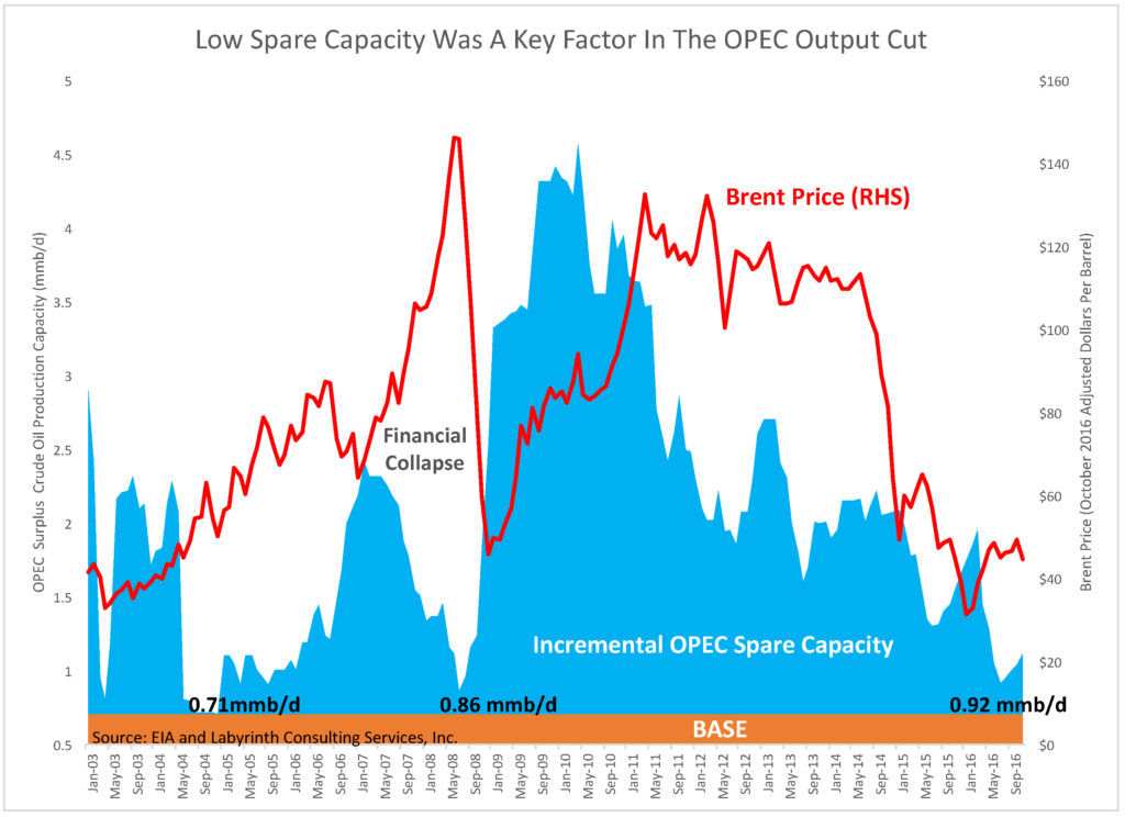 low-spare-capacity-was-a-key-factor-in-the-opec-output-cut