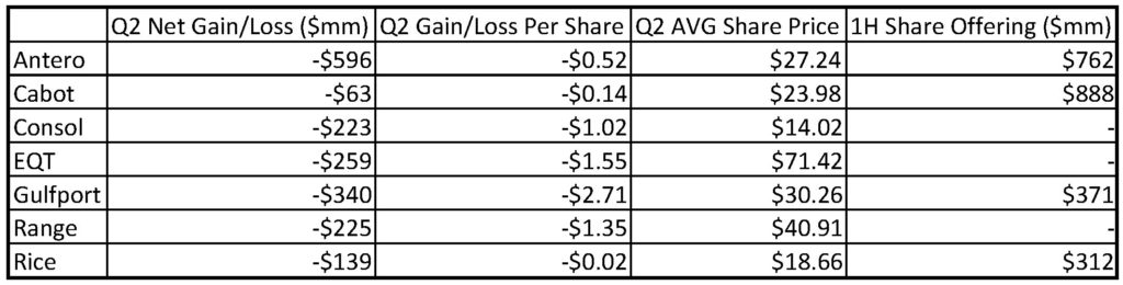 marcellus-producers-net-losses-equity-offerings-table
