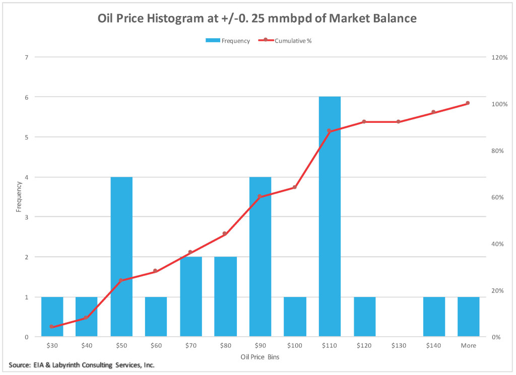 Returning To Market Balance: How High Must Prices Be To Save The Oil ...