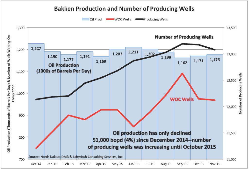 ND Bakken Prod Summary