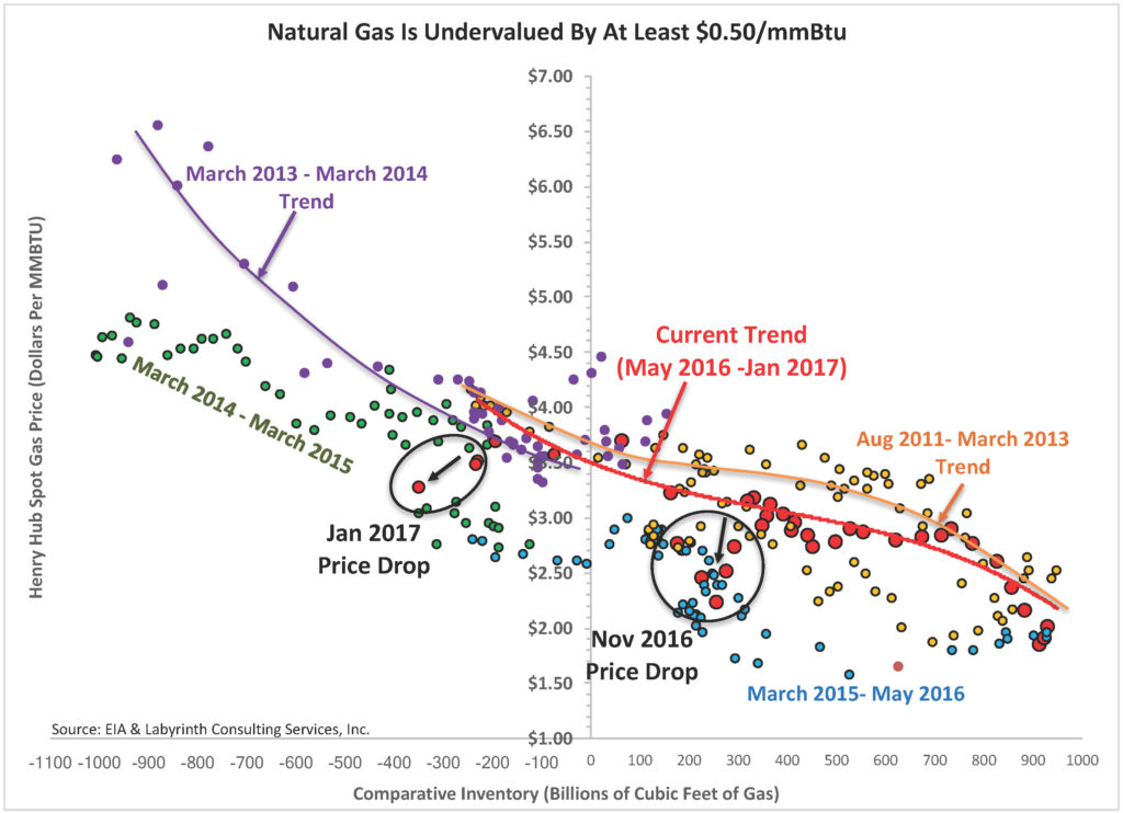 Natural Gas Is Undervalued By $0.50 - $1.00-mmBtu