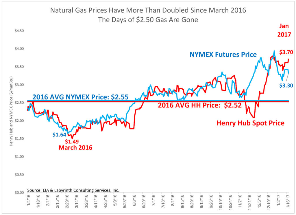 Natural Gas Prices Have More Than Doubled Since March 2016 The Days of $2.50 Gas Are Gone