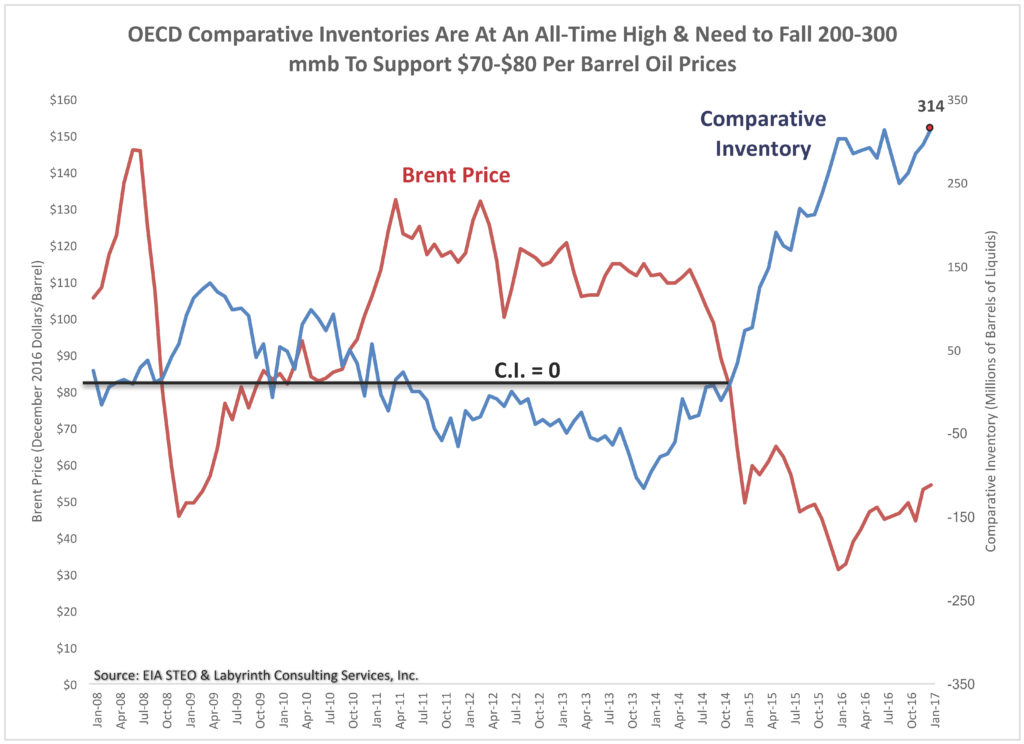 Figure 3. OECD Comparative Inventories Are At An All-Time High & Need to Fall 200-300 mmb To Support $70-$80 Per Barrel Oil Prices. Source: EIA STEO and Labyrinth Consulting Services, Inc.