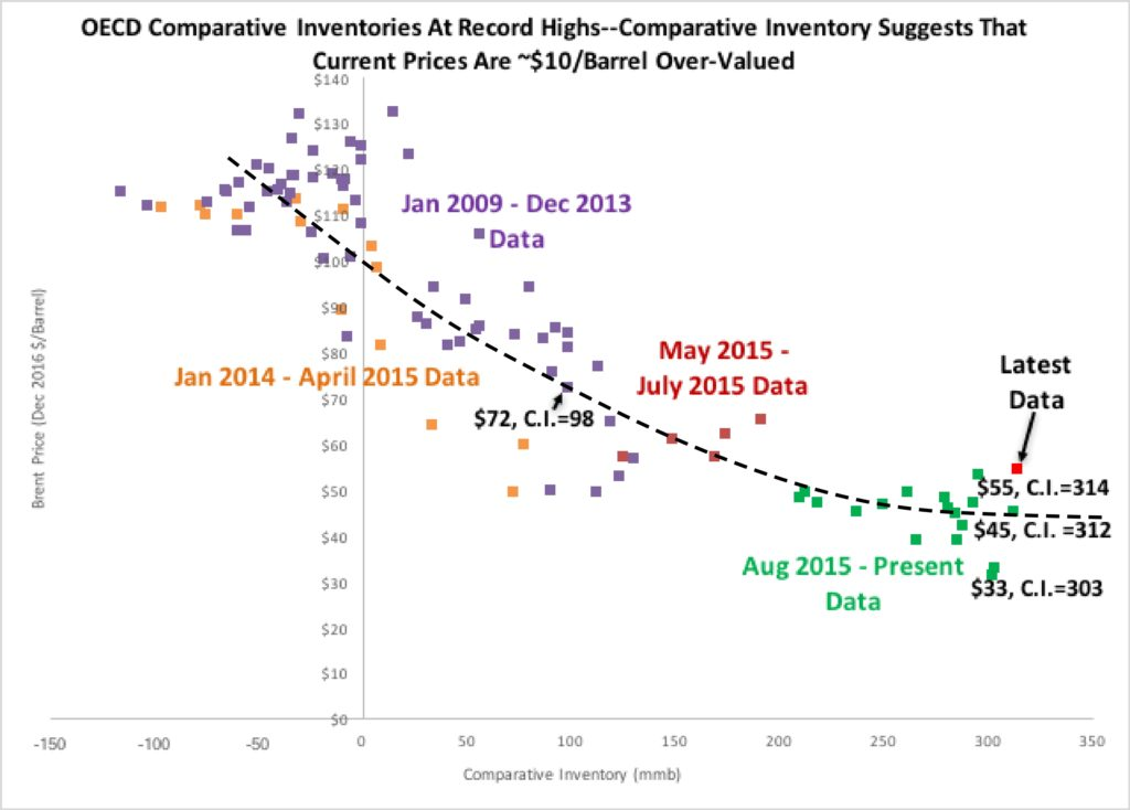 Figure 4. OECD Comparative Inventories At Record Highs--Comparative Inventory Suggests That Current Prices Are ~$10/Barrel Over-Valued. Source: EIA and Labyrinth Consulting Services, Inc.