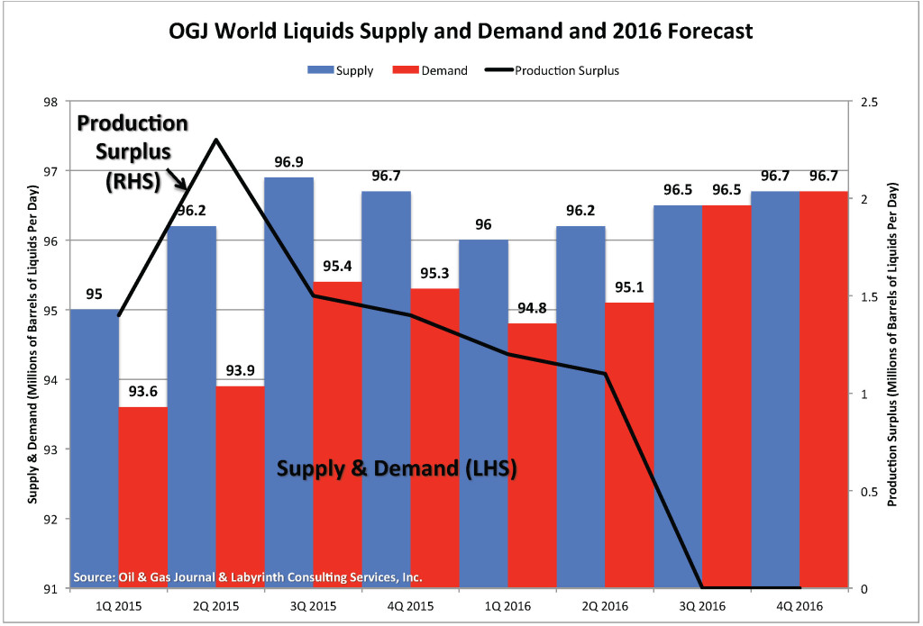 OGJ Chart_Supply-Demand