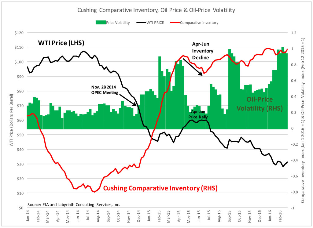 Oil Price, Price Volatility and Cushing Stocks_FEB 2016