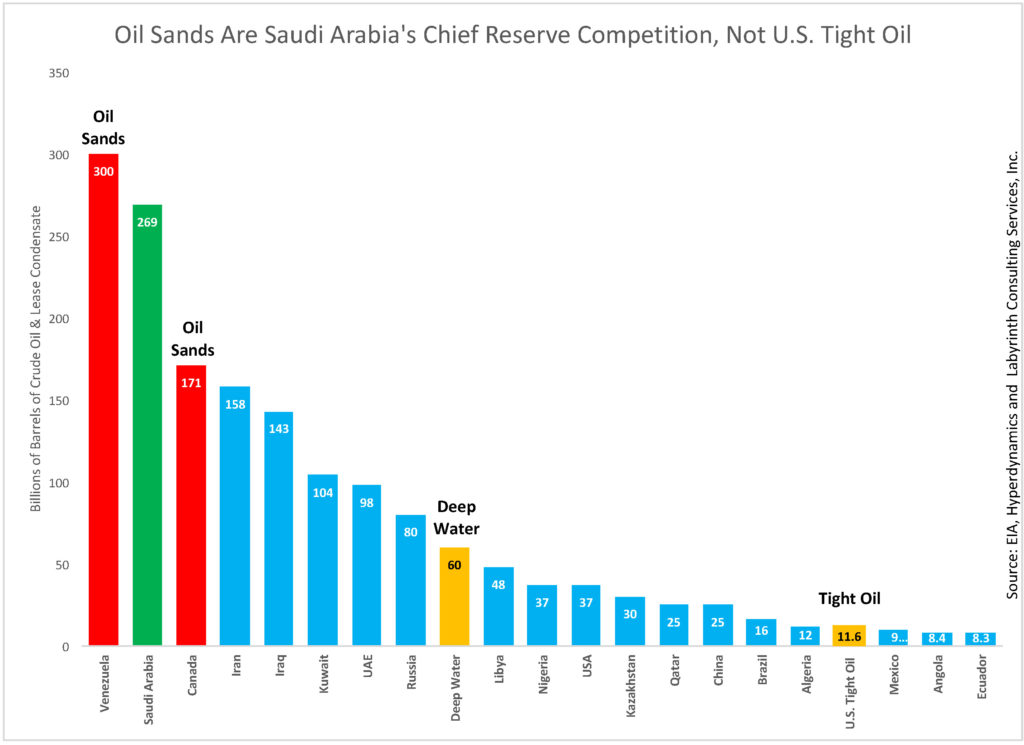 oil-sands-are-saudi-arabias-chief-reserve-competition-not-u-s-tight-oil