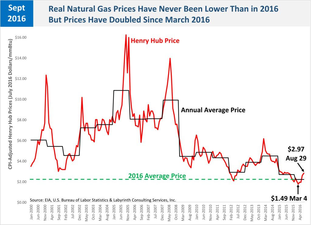 Real Natural Gas Prices Have Never Been Lower_STEO_NATURAL GAS MASTER