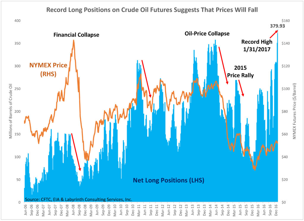 Figure 8. Record Long Positions on Crude Oil Futures Suggests That Prices Will Fall. Source: CFTC, EIA and Labyrinth Consulting Services, Inc.