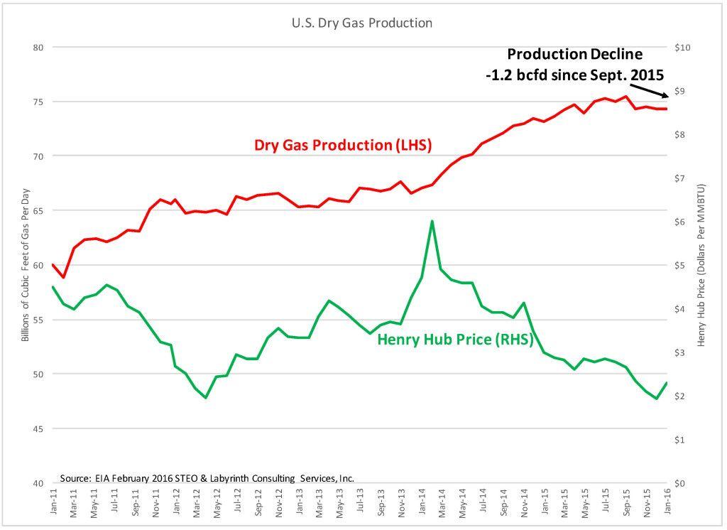 Natural Gas Vs Oil Price History