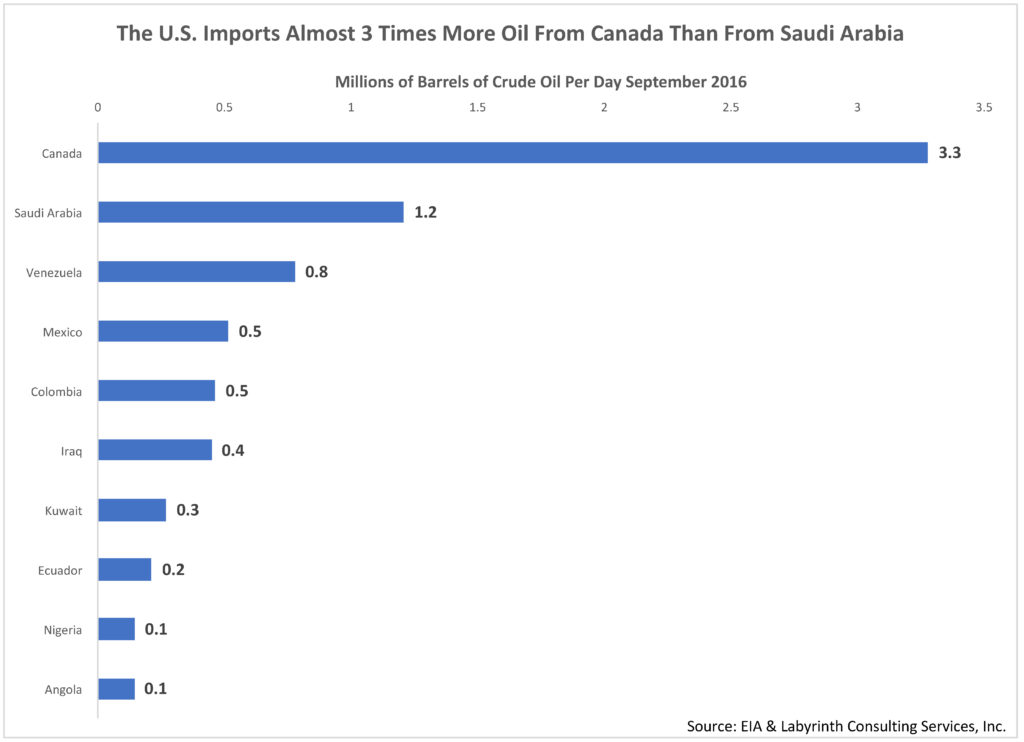 The U.S. Imports Almost 3 Times More Oil From Canada Than From Saudi Arabia