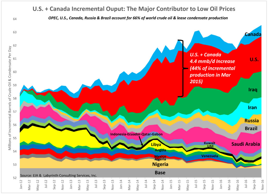 Figure 5. U.S. + Canada Incremental Ouput: The Major Contributor to Low Oil Prices. Source: EIA and Labyrinth Consulting Services, Inc.