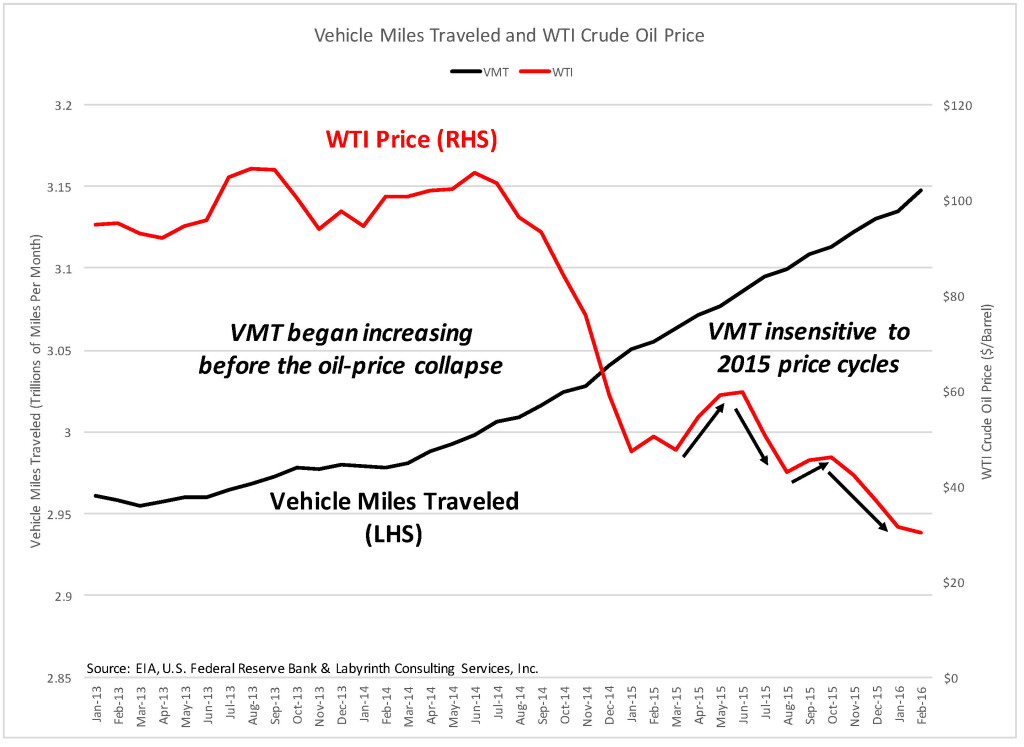 VMT and WTI
