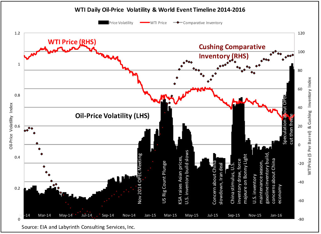WTI Oil-Price Volatility & World Event Timeline 2014-2016_FEB 2016